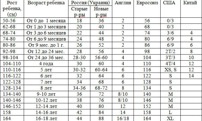 Если не быть молдаванином, то всё достаточно понятно по длине рулевого стакана (f)